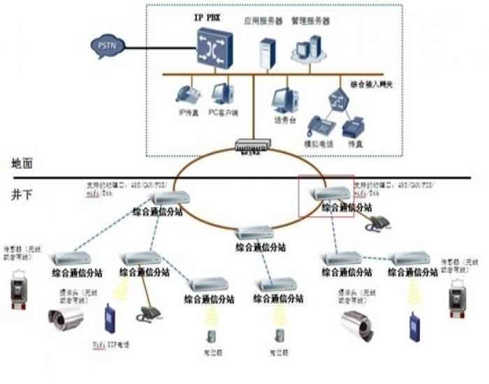 kj101n型矿井监控系统接线图